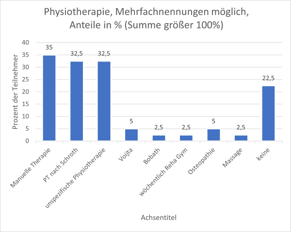 Physiotherapie.png